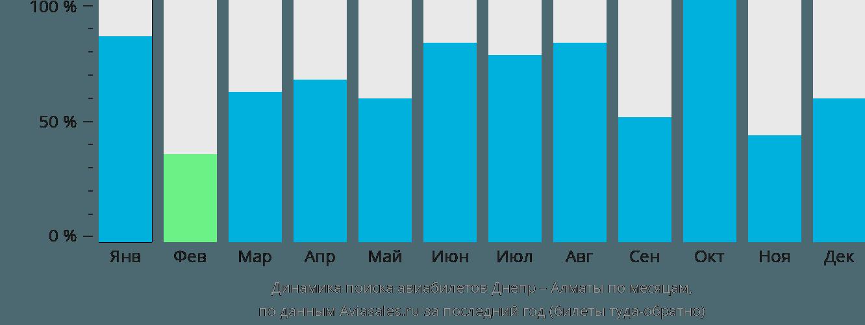 Динамика поиска авиабилетов из Днепра в Алматы по месяцам