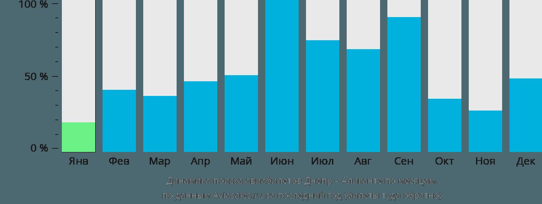 Динамика поиска авиабилетов из Днепра в Аликанте по месяцам