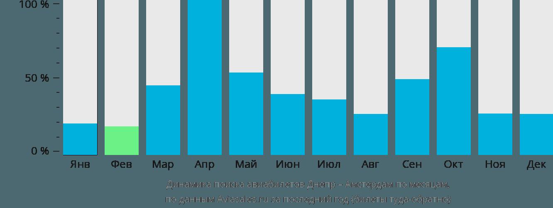 Динамика поиска авиабилетов из Днепра в Амстердам по месяцам