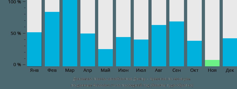 Динамика поиска авиабилетов из Днепра в Армению по месяцам