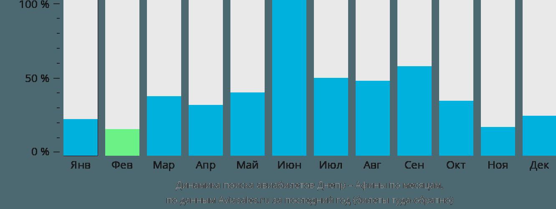 Динамика поиска авиабилетов из Днепра в Афины по месяцам