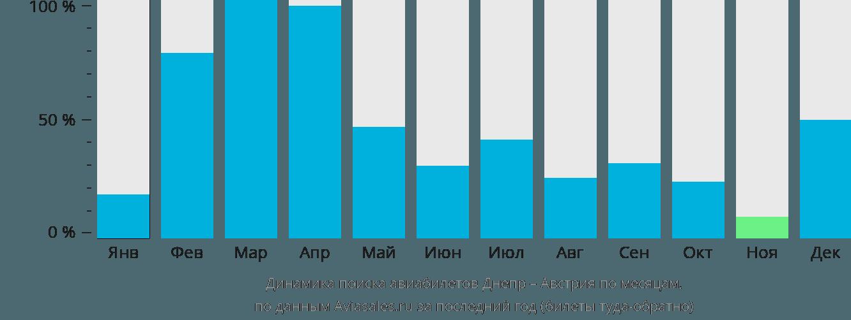 Динамика поиска авиабилетов из Днепра в Австрию по месяцам