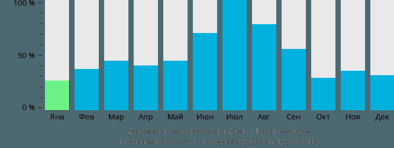Динамика поиска авиабилетов из Днепра в Баку по месяцам
