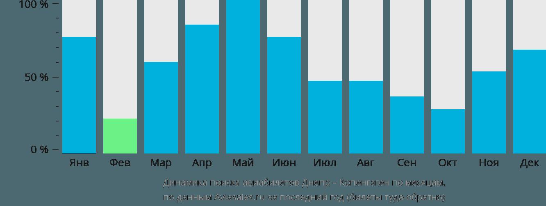 Динамика поиска авиабилетов из Днепра в Копенгаген по месяцам