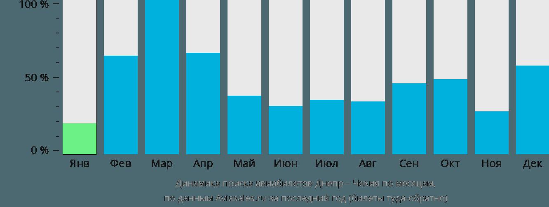 Динамика поиска авиабилетов из Днепра в Чехию по месяцам
