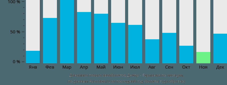 Динамика поиска авиабилетов из Днепра в Германию по месяцам