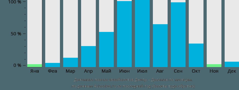 Динамика поиска авиабилетов из Днепра в Даламан по месяцам