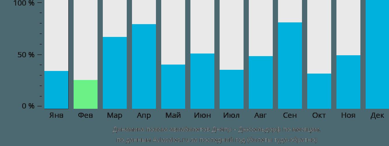 Динамика поиска авиабилетов из Днепра в Дюссельдорф по месяцам