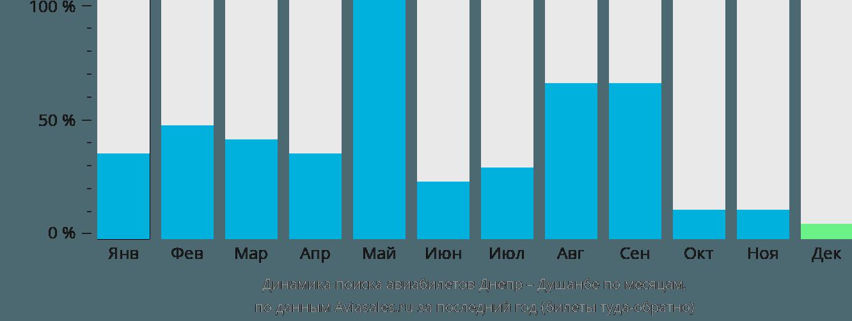 Динамика поиска авиабилетов из Днепра в Душанбе по месяцам