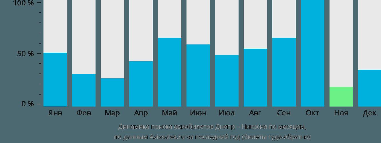 Динамика поиска авиабилетов из Днепра в Никосию по месяцам