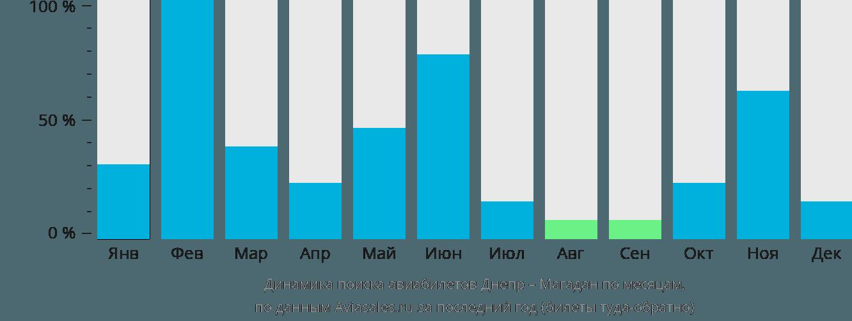 Динамика поиска авиабилетов из Днепра в Магадан по месяцам