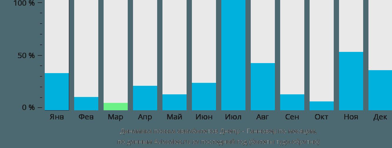 Динамика поиска авиабилетов из Днепра в Ганновер по месяцам