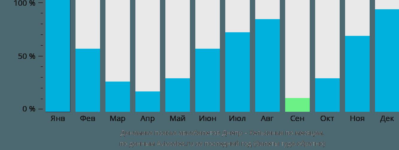 Динамика поиска авиабилетов из Днепра в Хельсинки по месяцам