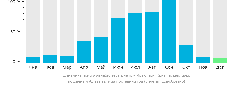Динамика поиска авиабилетов из Днепра в Ираклион (Крит) по месяцам