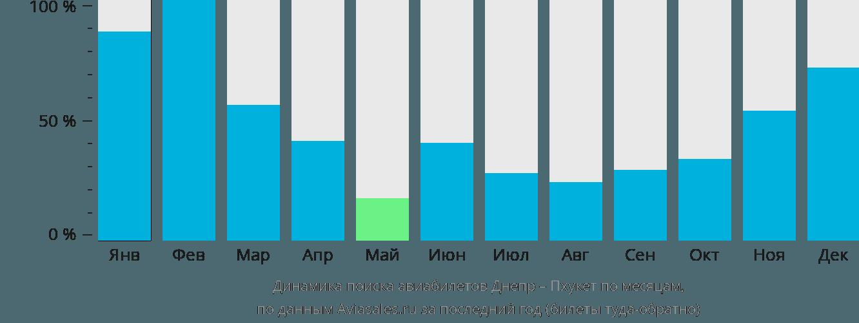 Динамика поиска авиабилетов из Днепра на Пхукет по месяцам