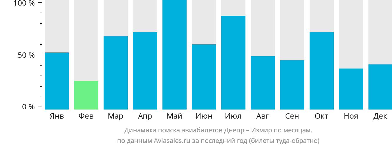 Динамика поиска авиабилетов из Днепра в Измир по месяцам