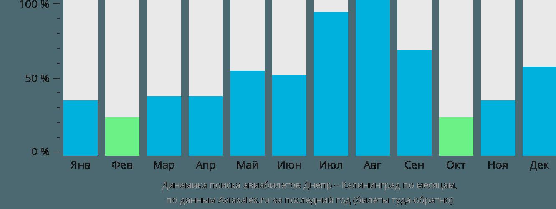 Динамика поиска авиабилетов из Днепра в Калининград по месяцам