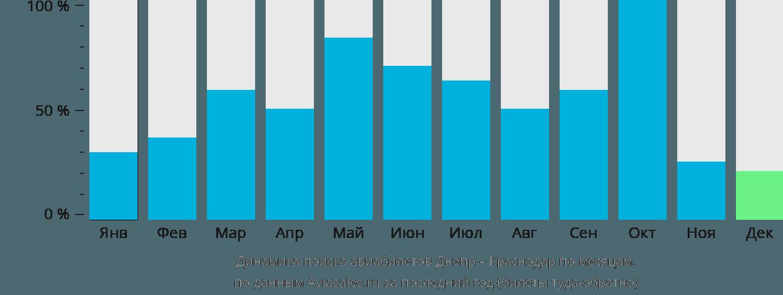 Динамика поиска авиабилетов из Днепра в Краснодар по месяцам