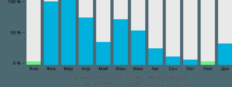 Динамика поиска авиабилетов из Днепра в Лейпциг по месяцам