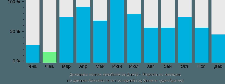 Динамика поиска авиабилетов из Днепра в Марсель по месяцам