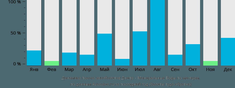 Динамика поиска авиабилетов из Днепра в Минеральные воды по месяцам