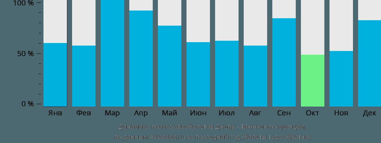 Динамика поиска авиабилетов из Днепра в Мюнхен по месяцам