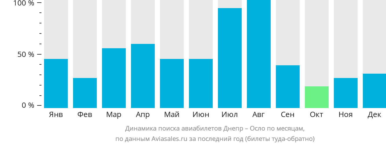 Динамика поиска авиабилетов из Днепра в Осло по месяцам