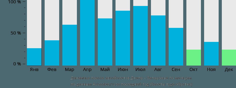 Динамика поиска авиабилетов из Днепра в Запорожье по месяцам
