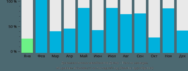 Динамика поиска авиабилетов из Днепра в Ригу по месяцам