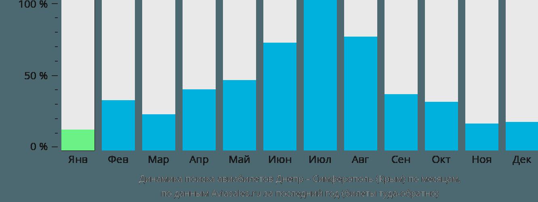 Динамика поиска авиабилетов из Днепра в Симферополь по месяцам