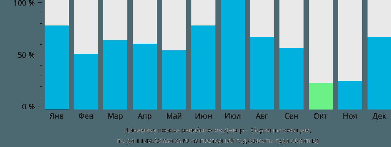 Динамика поиска авиабилетов из Днепра в Софию по месяцам