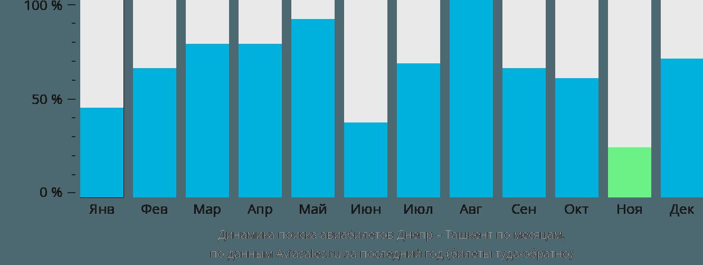 Динамика поиска авиабилетов из Днепра в Ташкент по месяцам