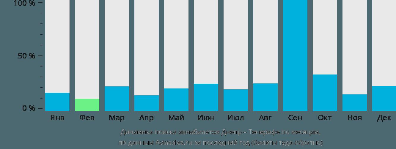 Динамика поиска авиабилетов из Днепра на Тенерифе по месяцам