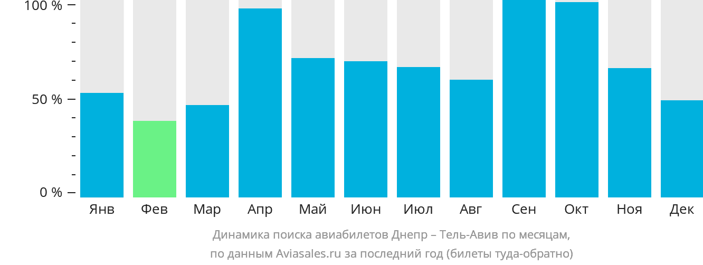 Динамика поиска авиабилетов из Днепра в Тель-Авив по месяцам