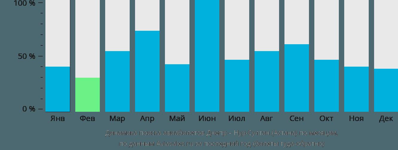 Динамика поиска авиабилетов из Днепра в Астану по месяцам