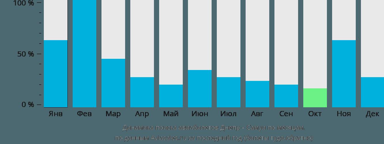 Динамика поиска авиабилетов из Днепра на Самуи по месяцам