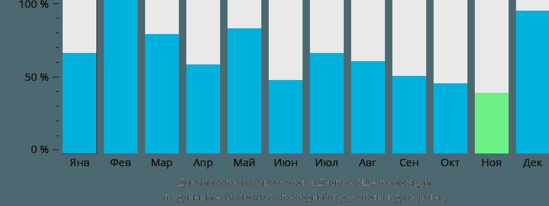 Динамика поиска авиабилетов из Днепра в США по месяцам
