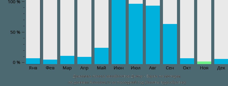 Динамика поиска авиабилетов из Днепра в Варну по месяцам
