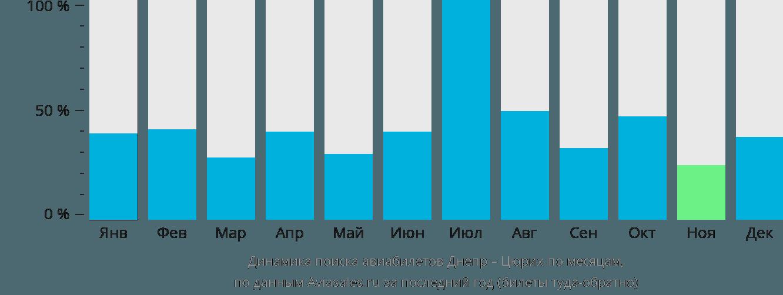 Динамика поиска авиабилетов из Днепра в Цюрих по месяцам