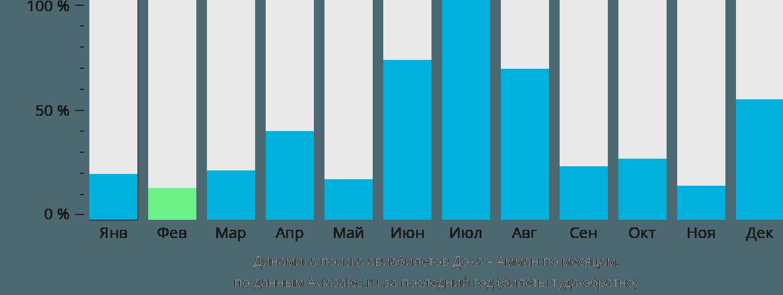 Динамика поиска авиабилетов из Дохи в Амман по месяцам