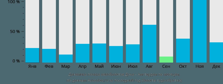 Динамика поиска авиабилетов из Дохи в Амстердам по месяцам