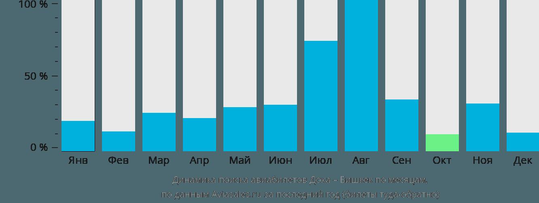 Динамика поиска авиабилетов из Дохи в Бишкек по месяцам