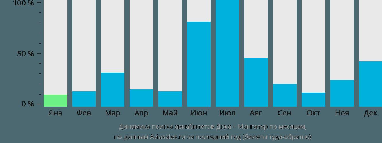 Динамика поиска авиабилетов из Дохи в Мангалур по месяцам