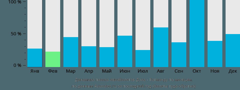 Динамика поиска авиабилетов из Дохи в Катманду по месяцам