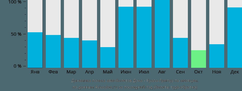 Динамика поиска авиабилетов из Дохи в Куала-Лумпур по месяцам