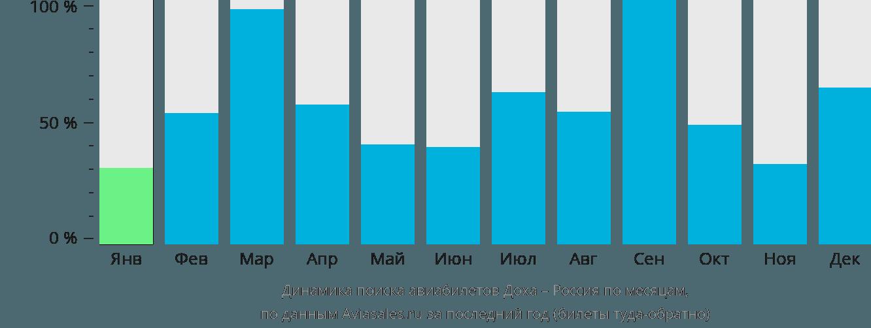 Динамика поиска авиабилетов из Дохи в Россию по месяцам