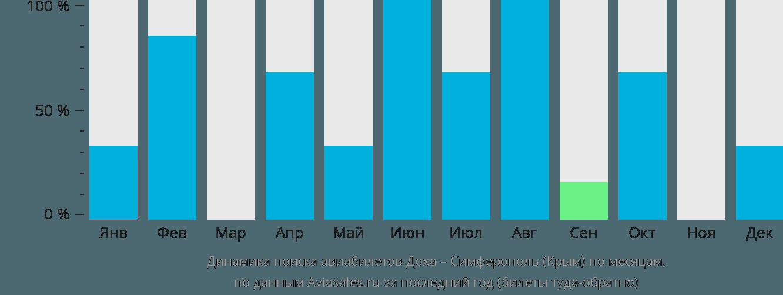 Динамика поиска авиабилетов из Дохи в Симферополь по месяцам