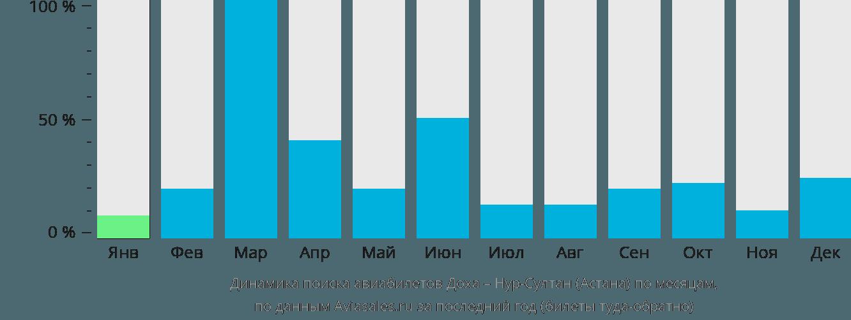 Динамика поиска авиабилетов из Дохи в Астану по месяцам