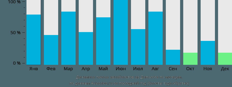 Динамика поиска авиабилетов из Диполога по месяцам