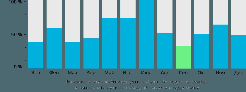 Динамика поиска авиабилетов из Денпасара Бали в Амстердам по месяцам